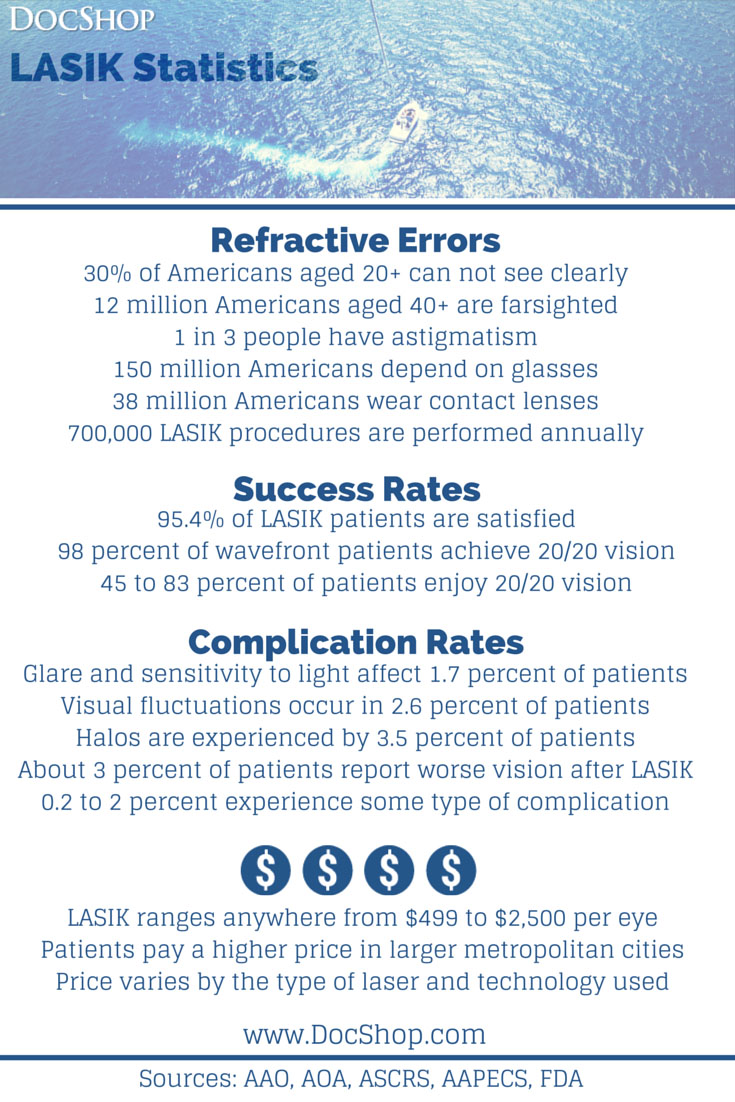 images Benefits and disadvantages of lasik eye surgery in hindi Video